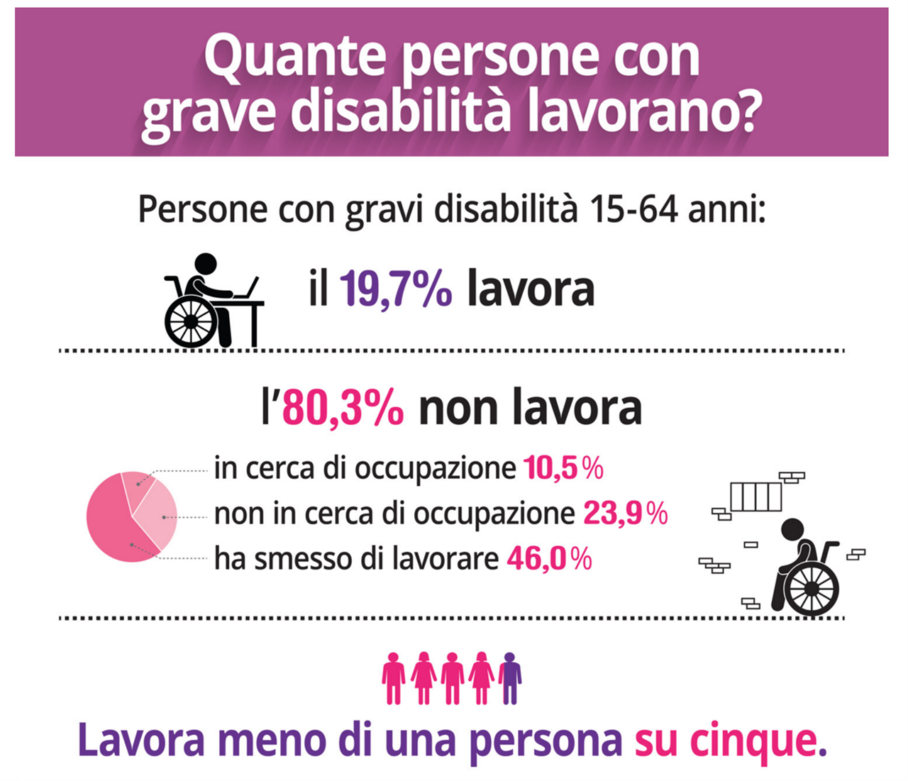 La disabilit in italia in numeri 02 12 2015 for Numero senatori e deputati in italia